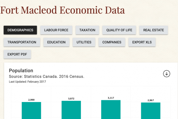 Fort Macleod Economic Data