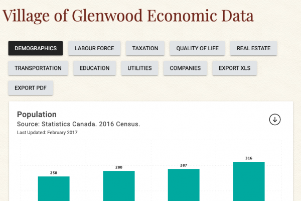 Village of Glenwood Economic Data