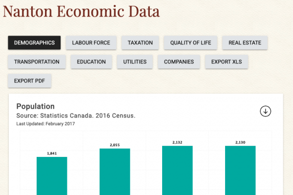 Nanton Economic Data