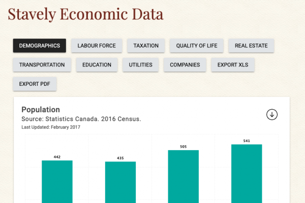 Stavely Economic Data