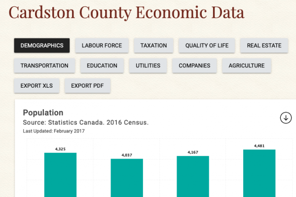 Cardston County Economic Data