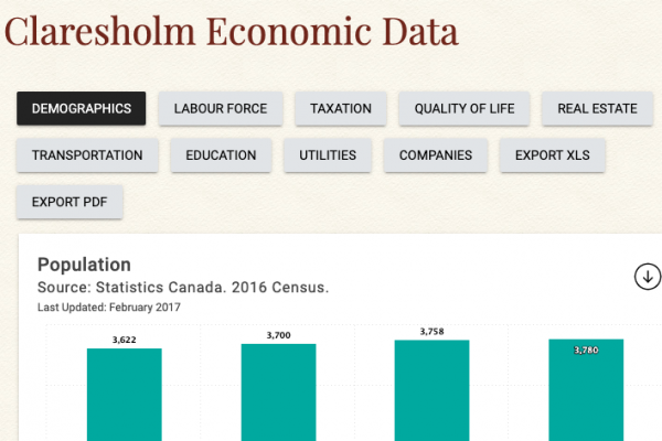 Claresholm Economic Data