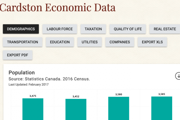 Cardston Economic Data