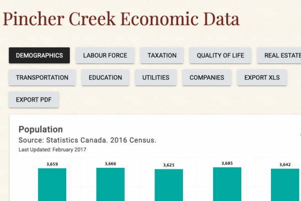 Pincher Creek Economic Data